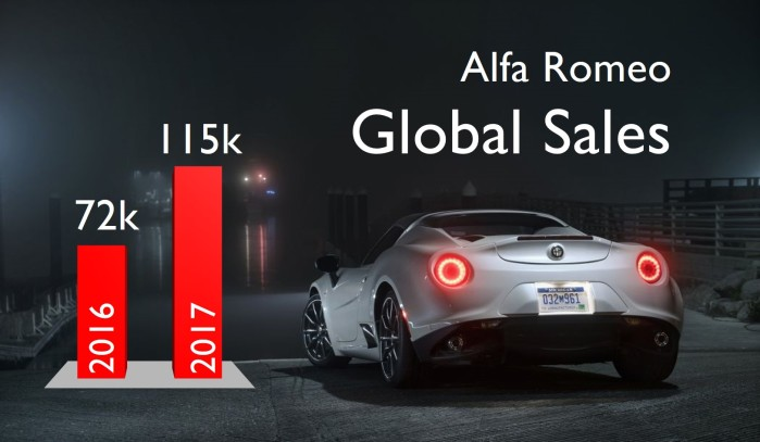 https://fiatgroupworld.com/2018/04/15/stelvio-giulia-boost-alfa-romeo-global-sales-in-2017-but-for-how-long/