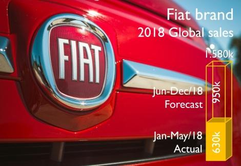 Fiat & Jeep 1