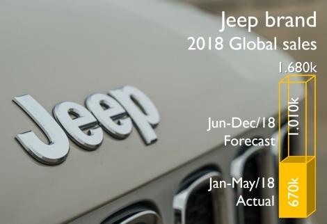 Fiat & Jeep 2