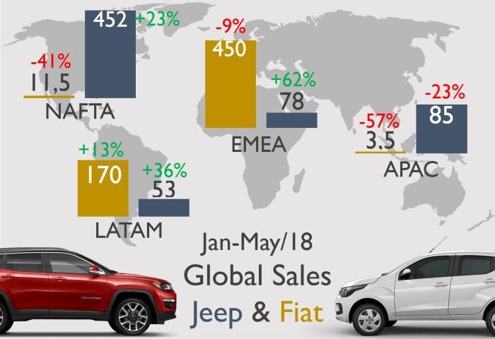 Fiat & Jeep 3