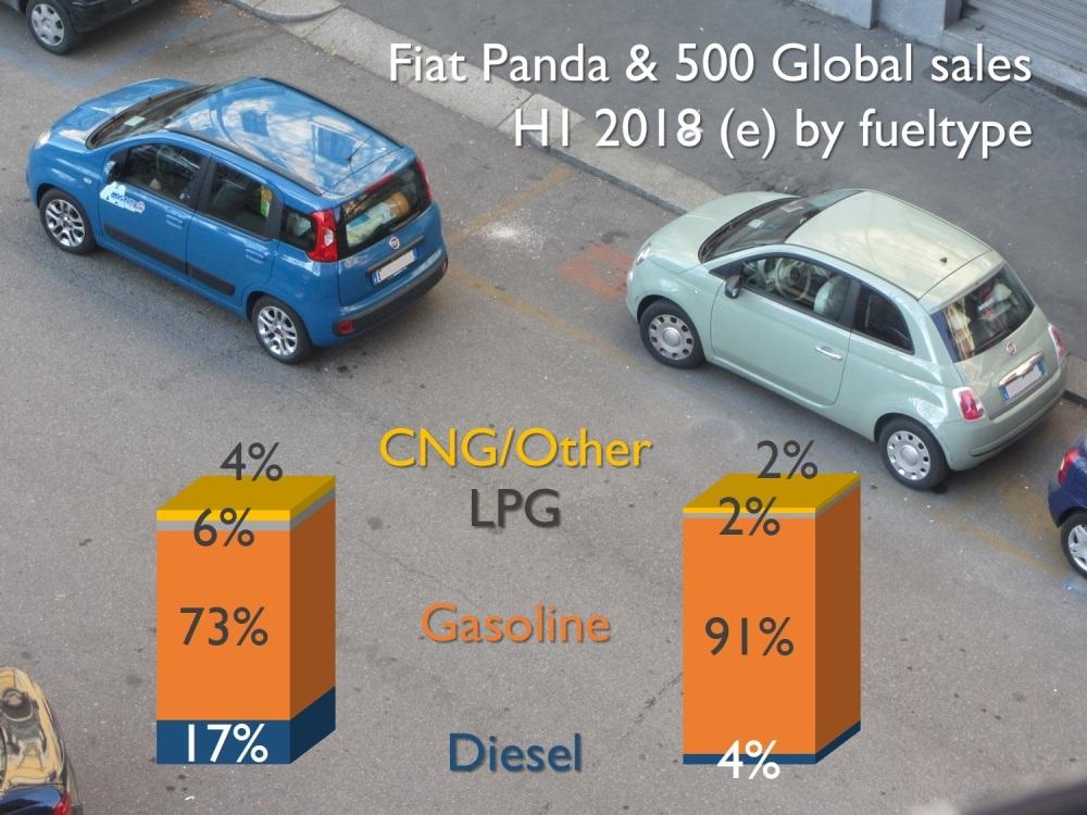 Panda diesel