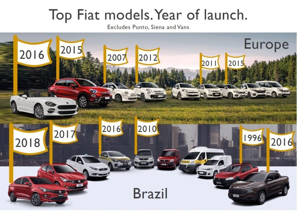 Fiat 2 2