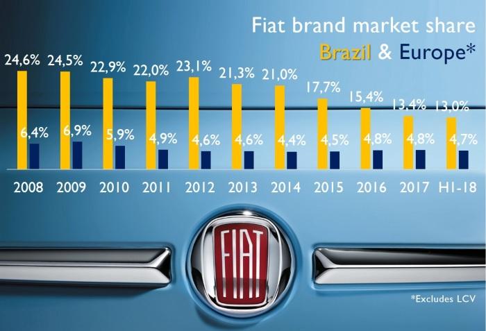 Fiat 2 4
