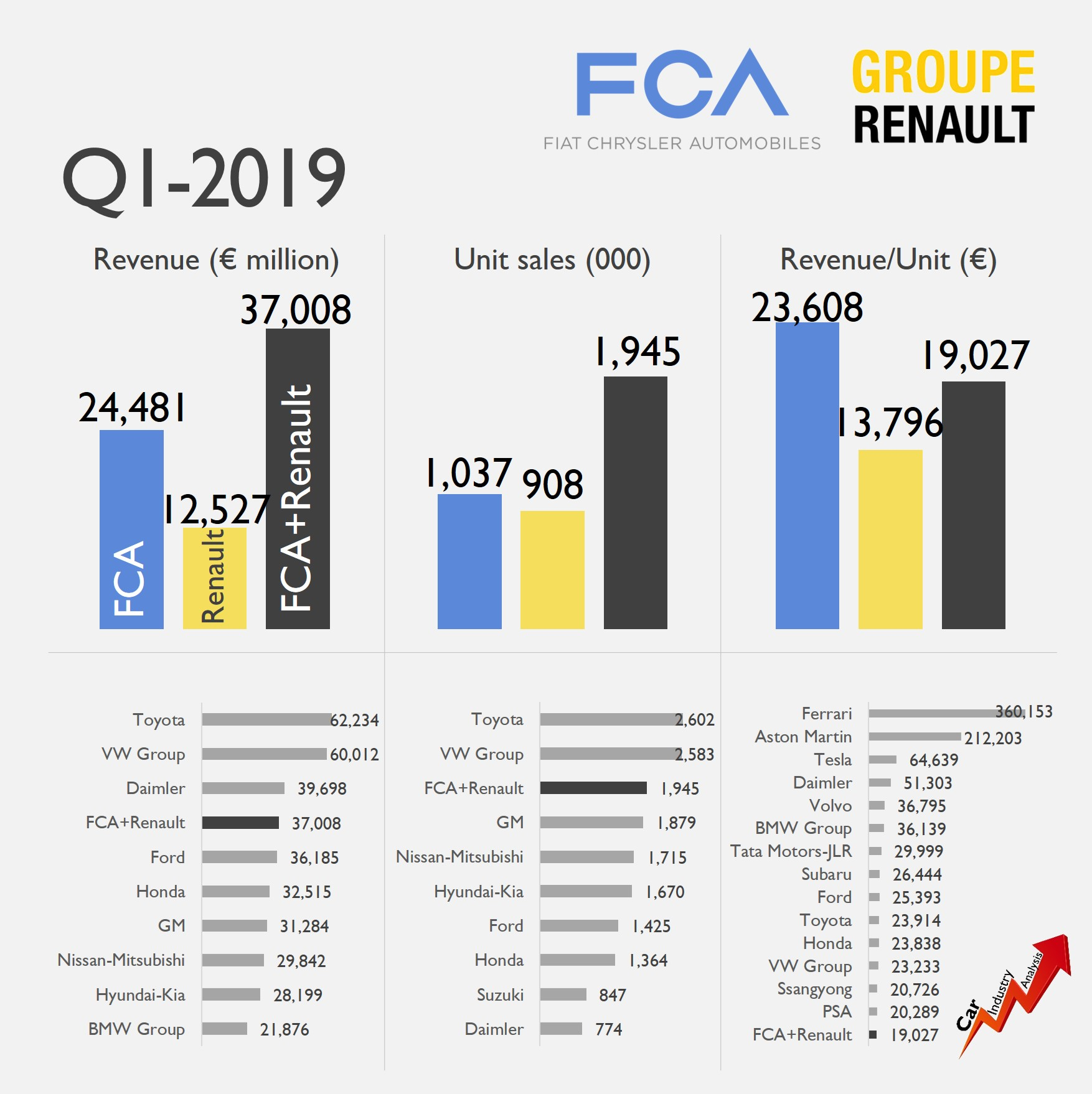 The FCA and Renault merger would create the world's largest
