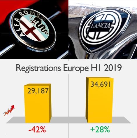 Lancia Alfa Romeo sales