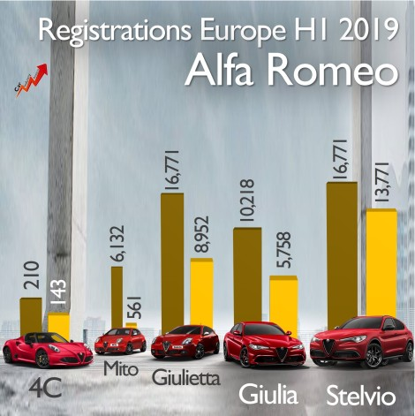 Alfa Romeo sales Europe