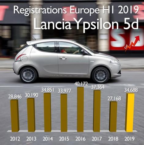 Lancia sales