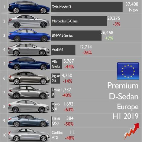 Premium sedan sales Europe