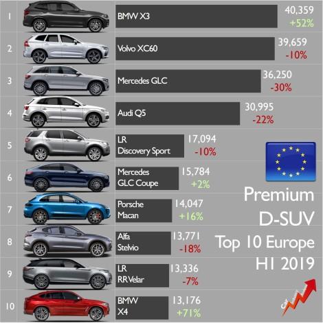 D-SUV premium sales Europe