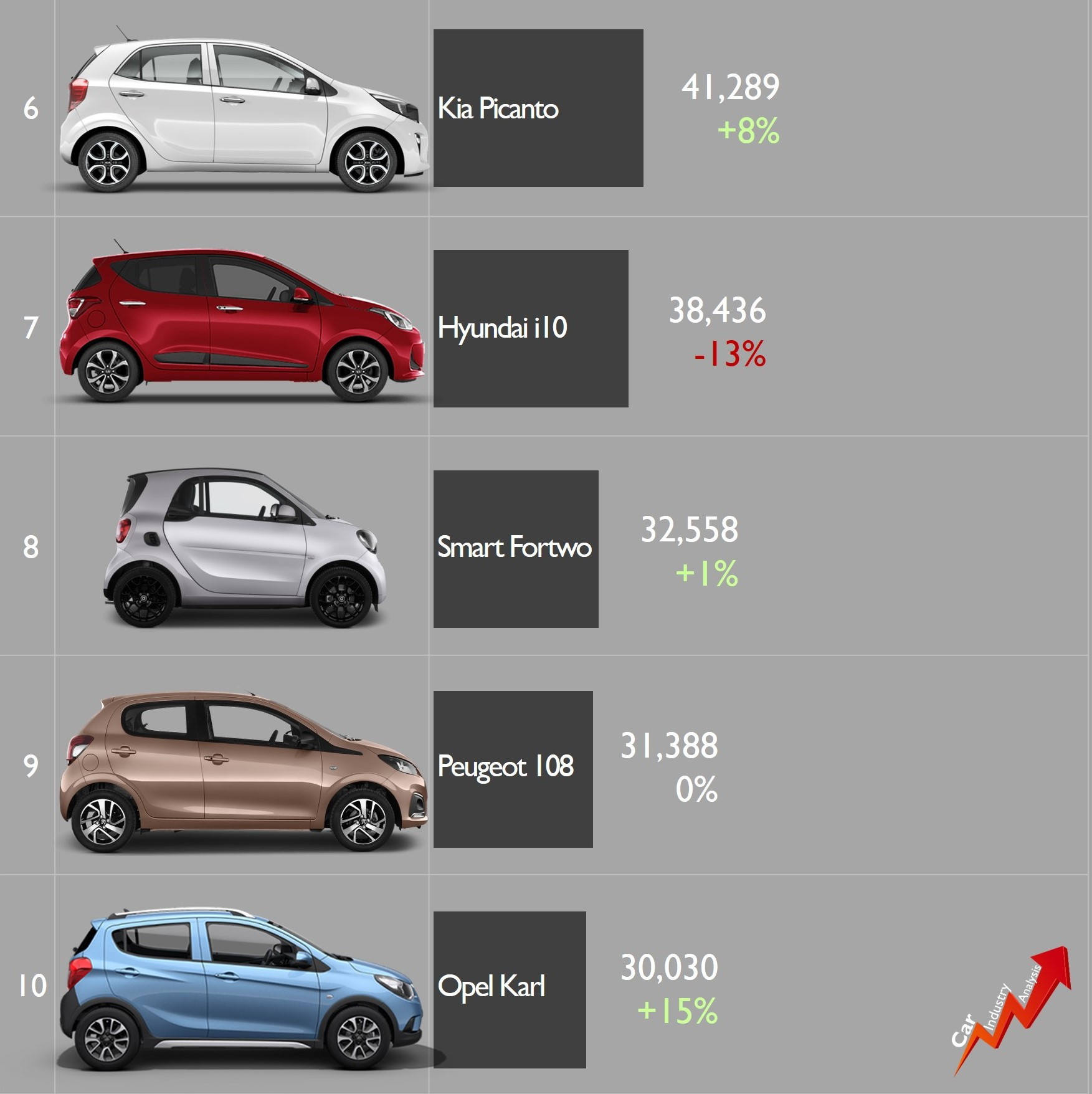 Europe H1-19: FCA triples the volume sold by VW Group in the