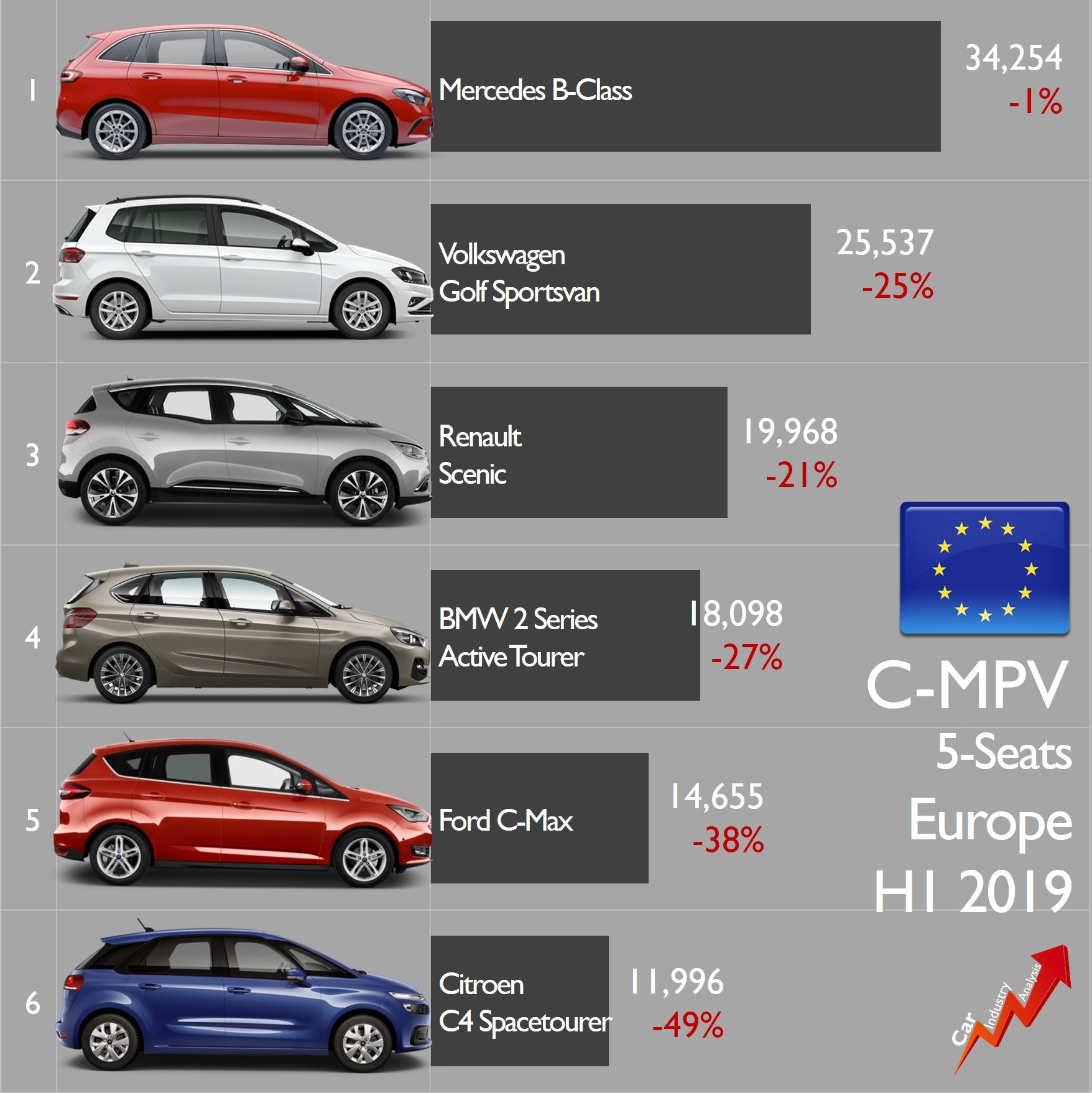 2019 Fiat 500l: Europe H1-19: FCA Triples The Volume Sold By VW Group In