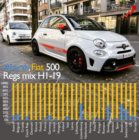 The Fiat 500 Bev Won T Be An All New Model Fiat Group S World