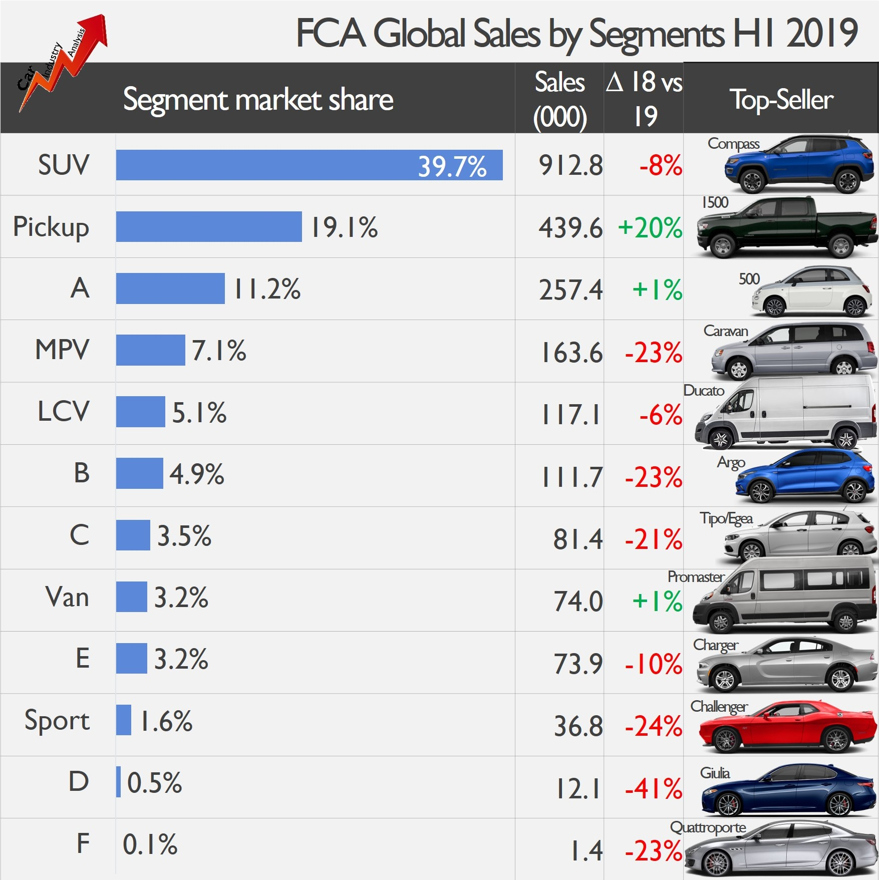 The Global Vehicle Sales Expansion Continues In H1 2018: SUV Global Sales Fall In H1 2019. FCA Loses Ground