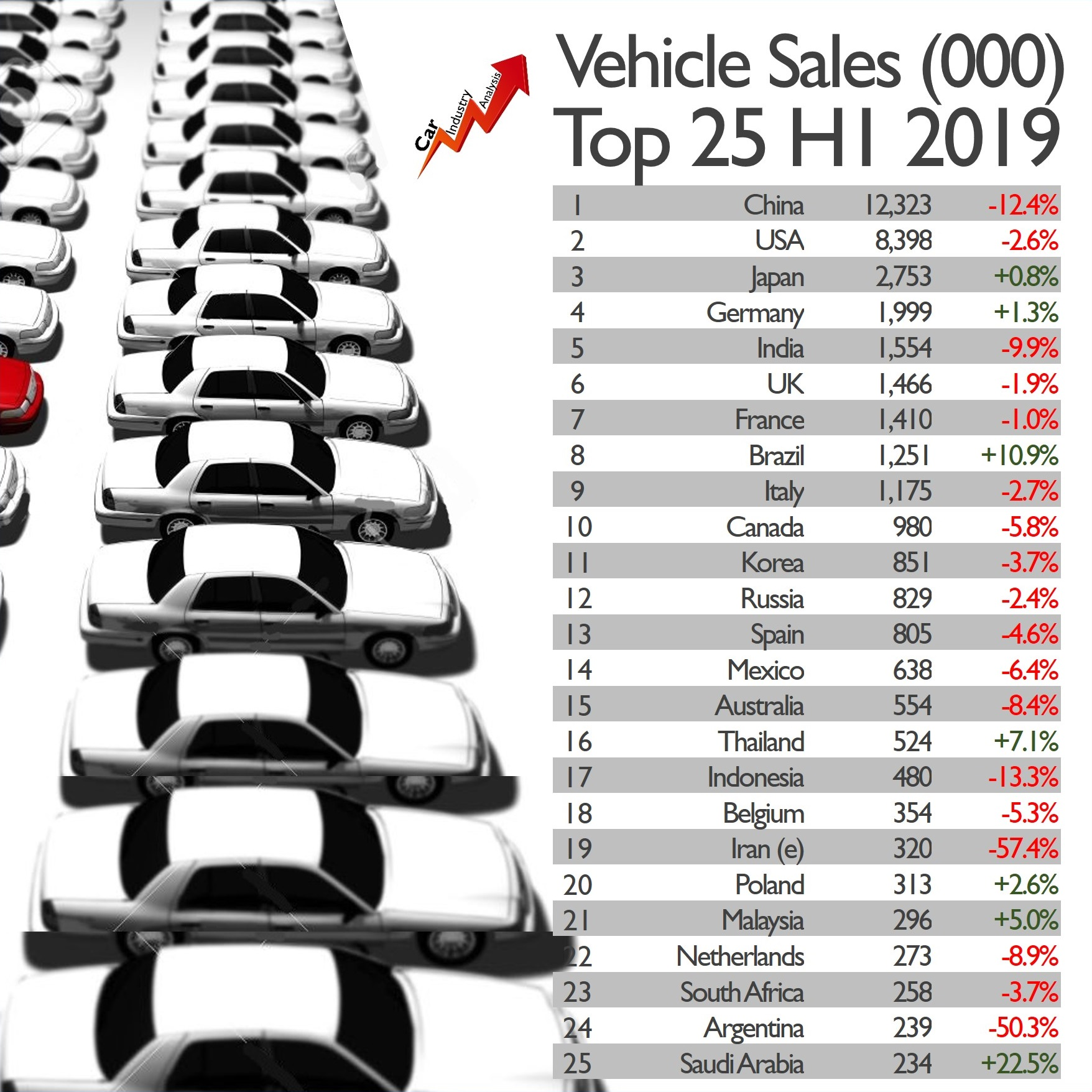 SUV Global Sales Fall In H1 2019. FCA Loses Ground