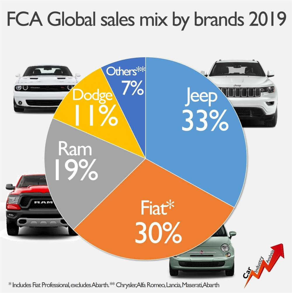 FCA sales by brand
