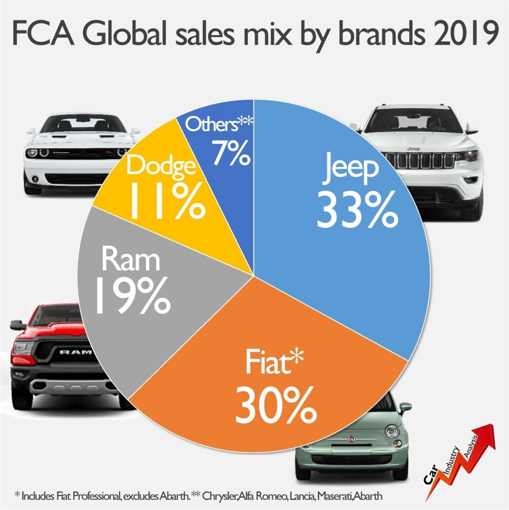 FCA sales by brand