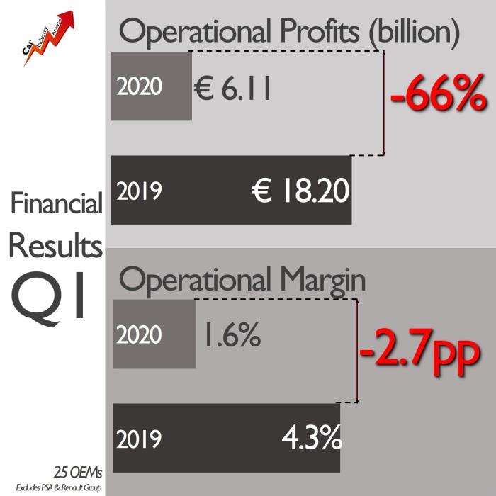 Q1 2020 OEM results