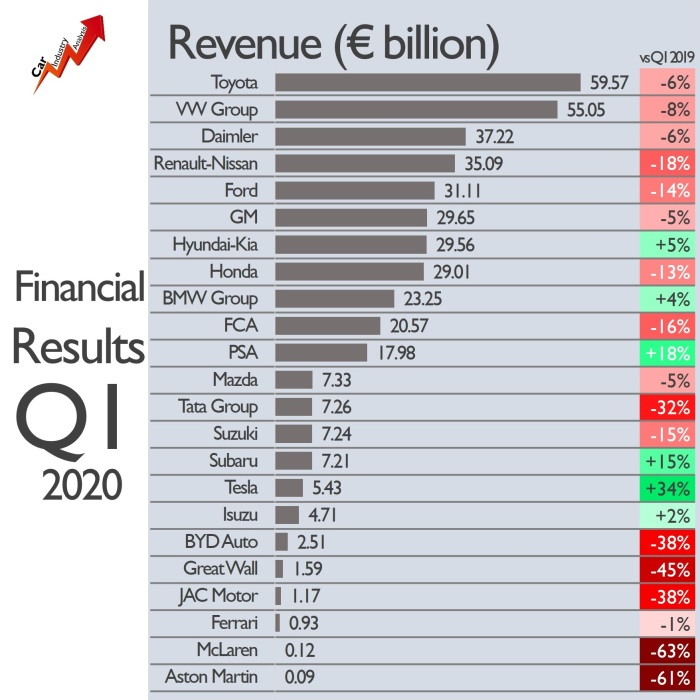 Revenue by OEM 2020