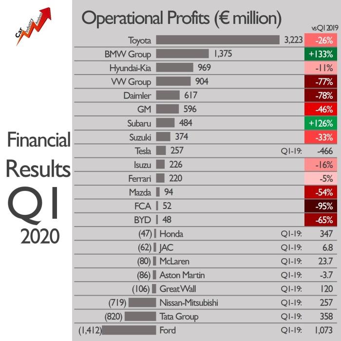 OEM Profits 2020