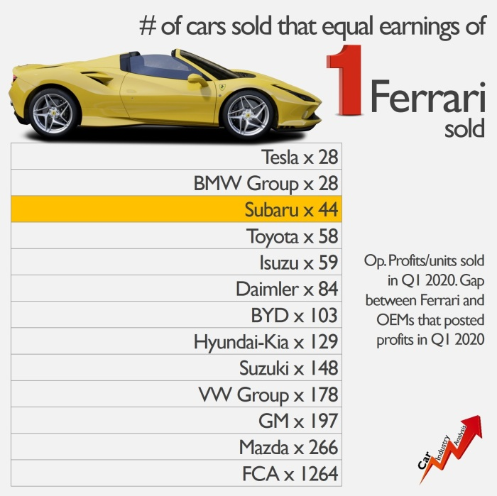 Ferrari profits