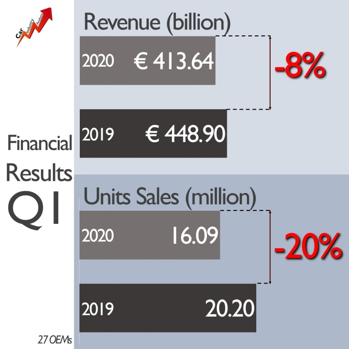 Revenue Sales OEM 2020