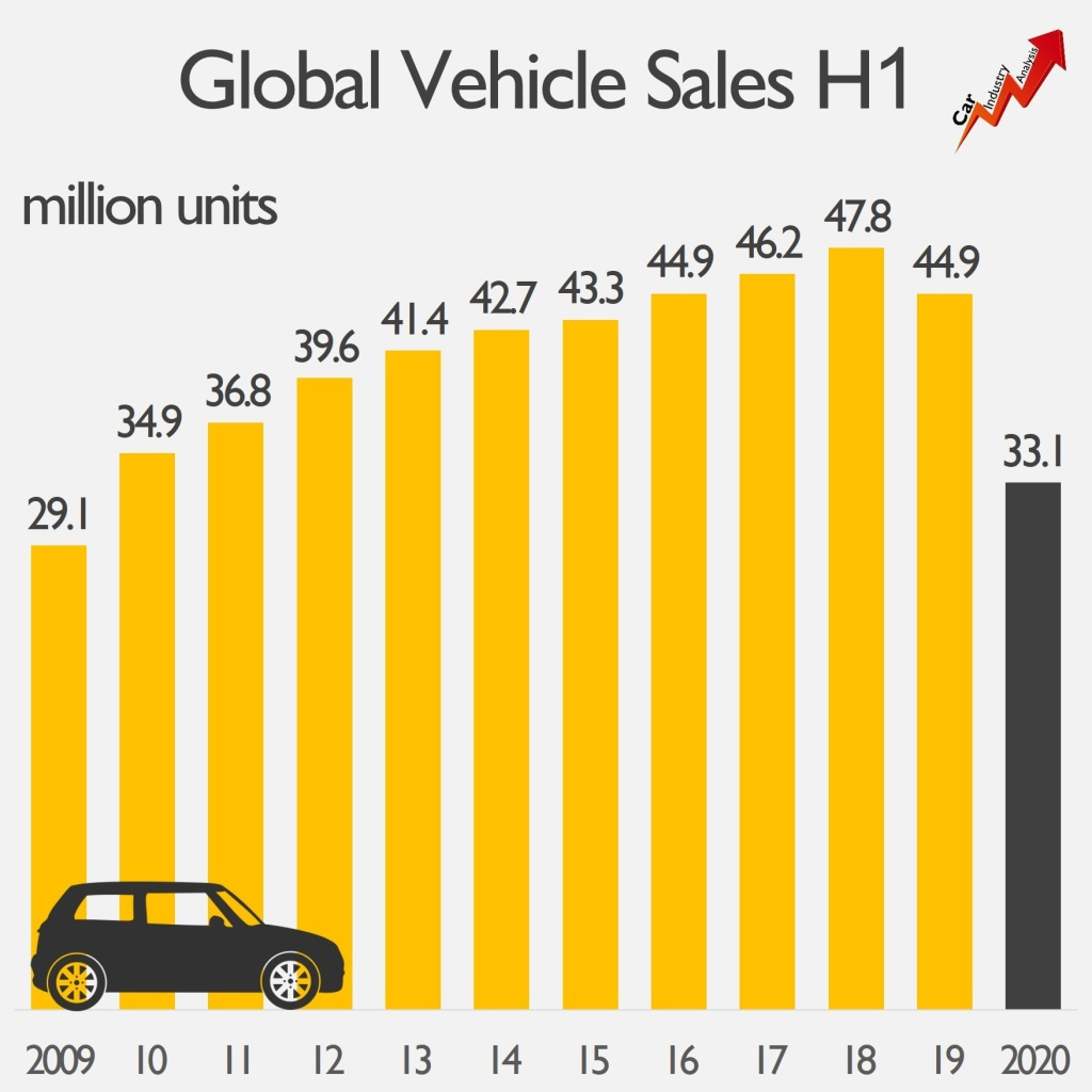 global auto industry loses 12 million units in sales in h1 2020 fiat group world global auto industry loses 12 million