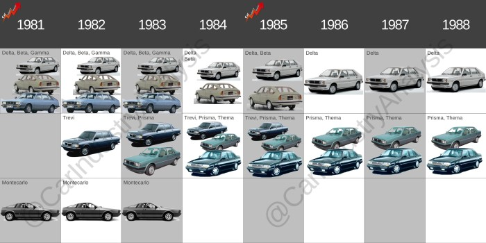 Lancia lineup through time
