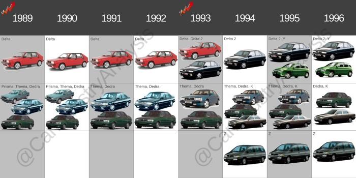 Lancia lineup 1990